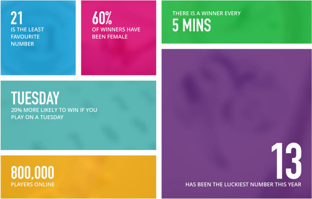 Bring insights to your lottery players with your digital lottery design