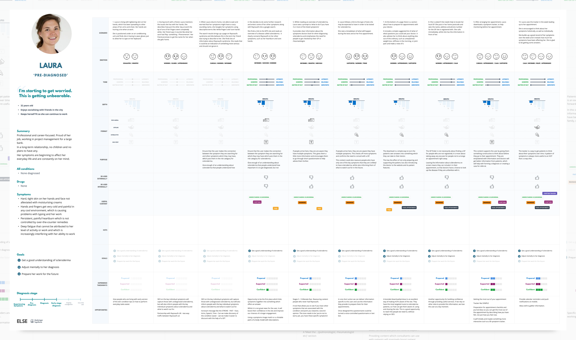 Charting the patient-centered journey