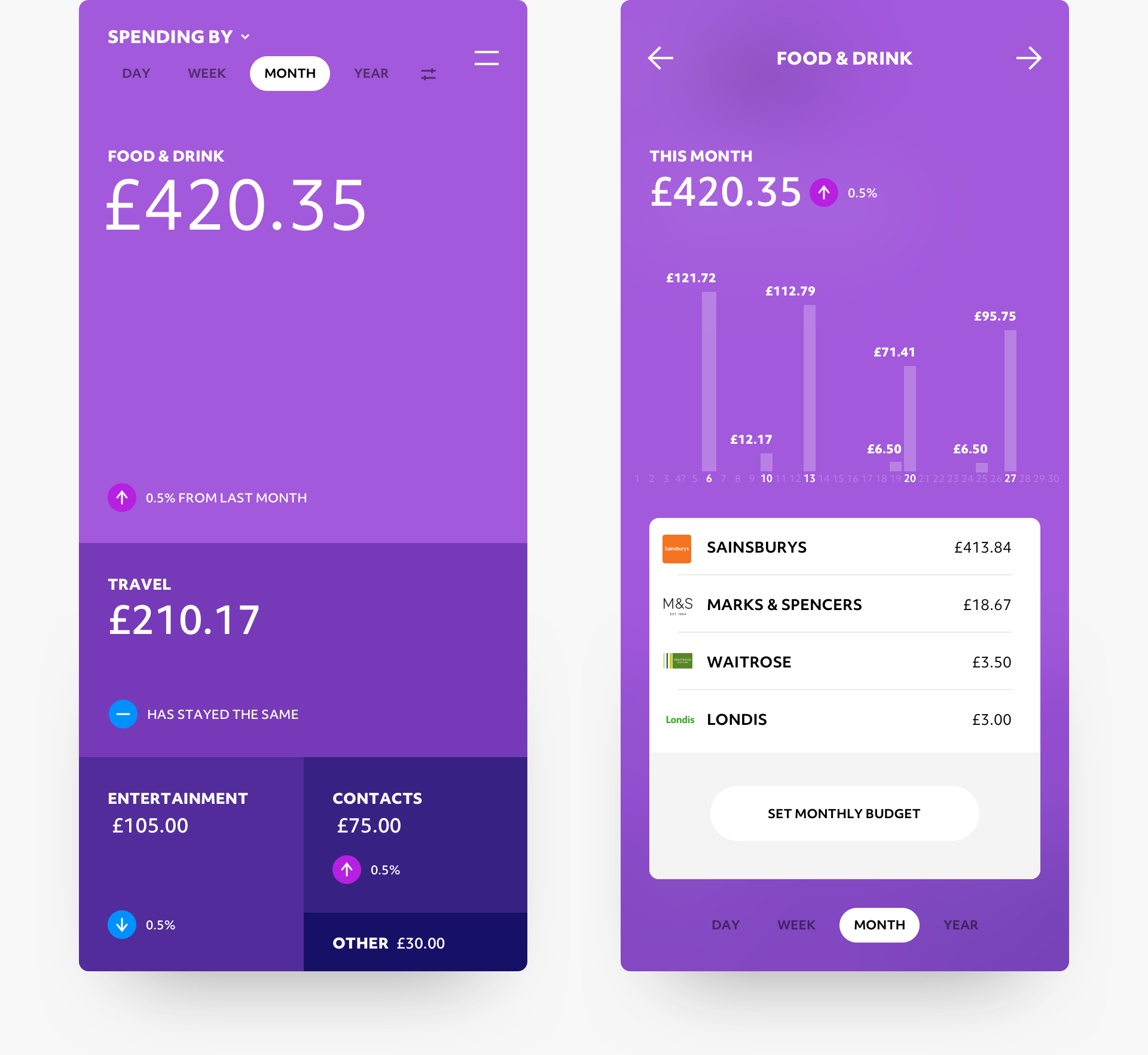 Knowledge matched product design for retail banking