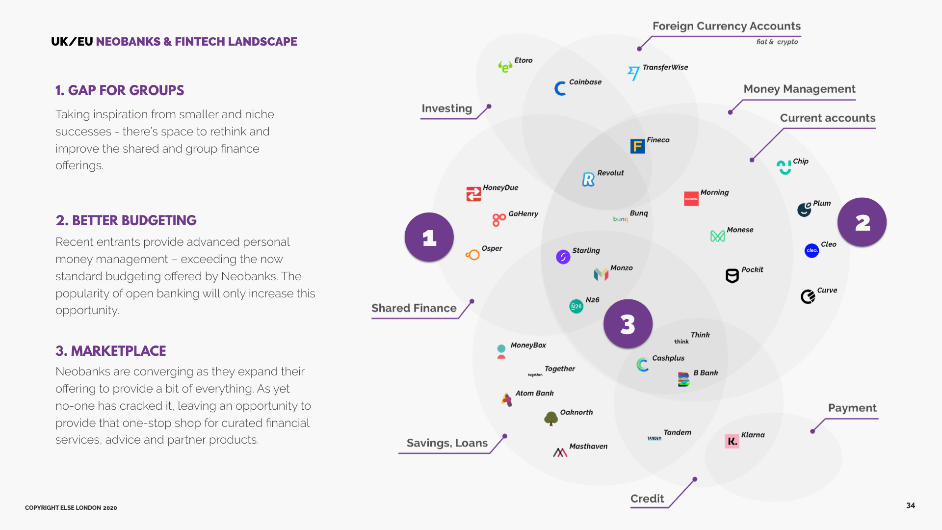 UK neo banks and fintech innovation landscape
